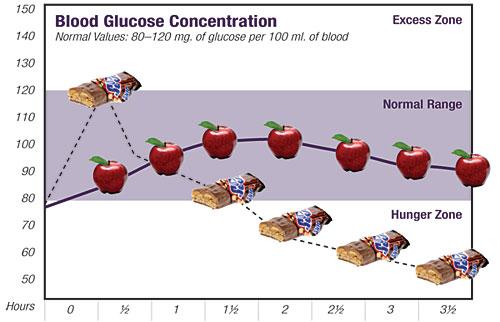 Med Care Diabetic