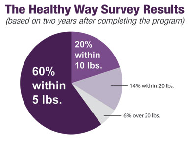 How Did Medical Weight Loss Clinic Start?
